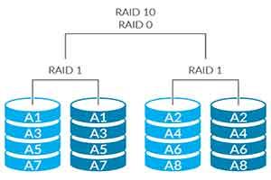 RAID Data Recovery Perth