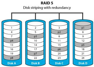 RAID Drive Data Recovery Perth